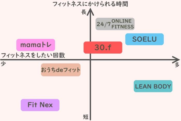 自分のライフスタイルからオンラインフィットネスを選ぶための表