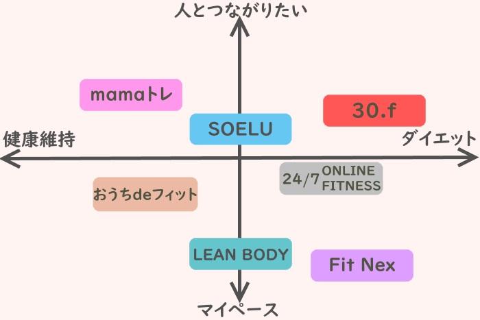 自分の目的からオンラインフィットネスを選ぶための表