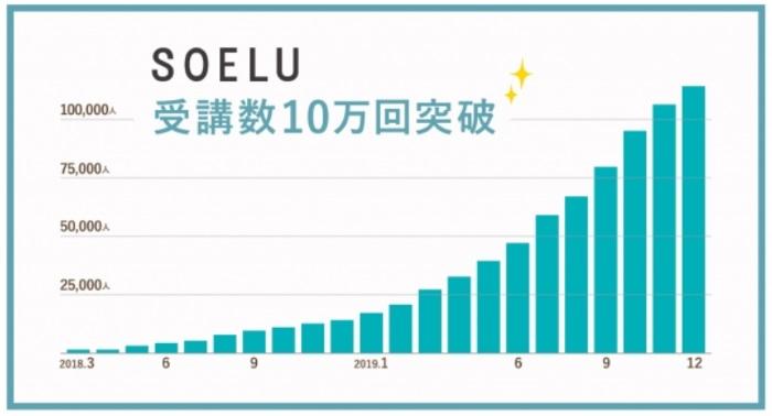 SOELUの延べ受講者数